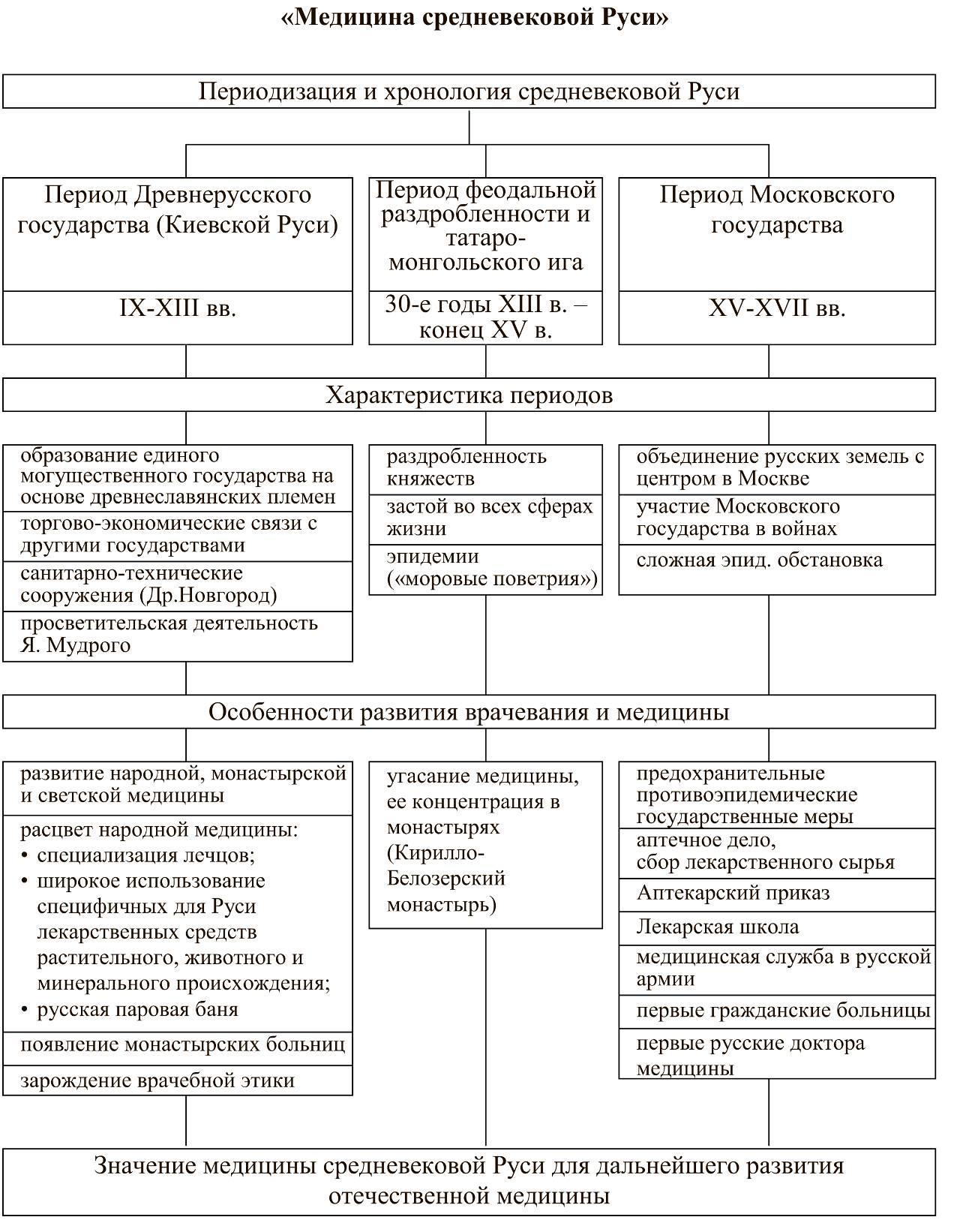 Медицина в древней руси реферат 6591