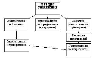 Контрольные вопросы Основные методы управления