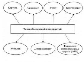 Реферат виды объединения предприятий 9929
