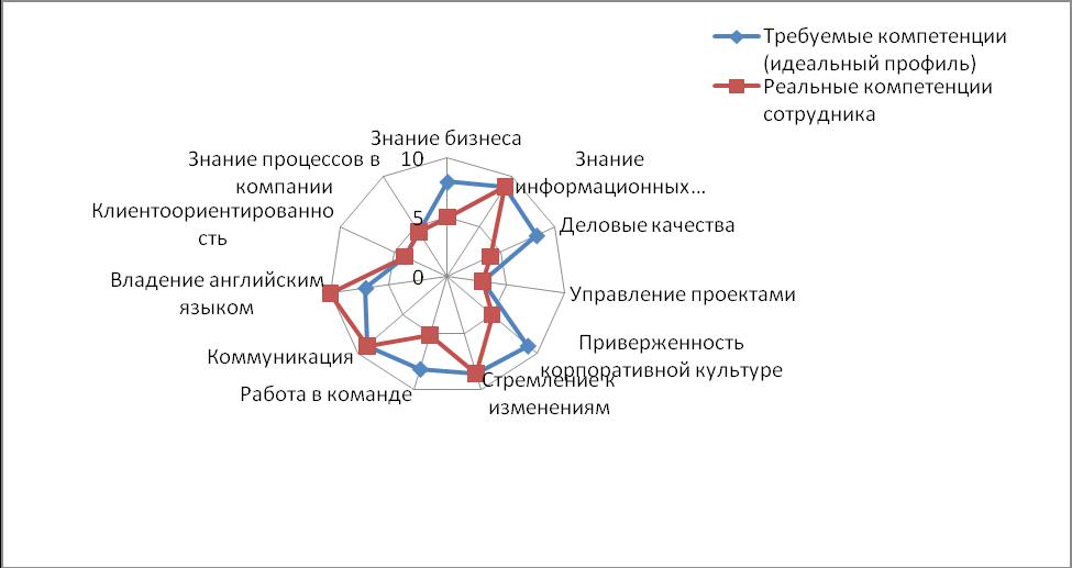 Дипломная работа модели компетенции мисс петергоф 2013
