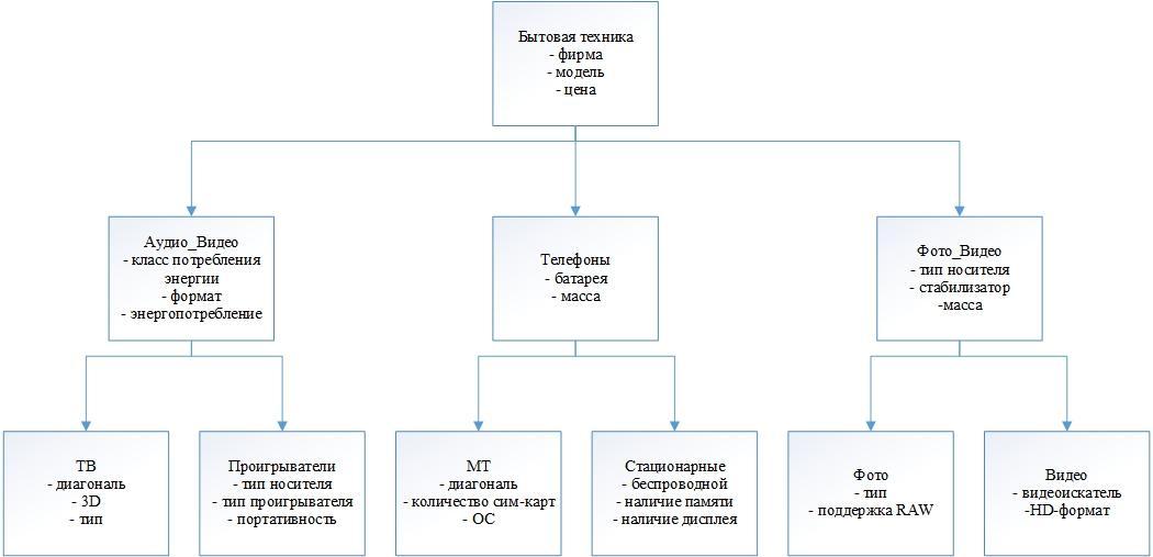 Курсовая работа Для описания предметной области разработана следующая иерархия классов рис 1