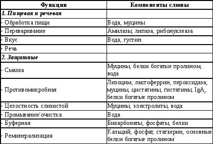 Биохимический анализ крови при пародонтите