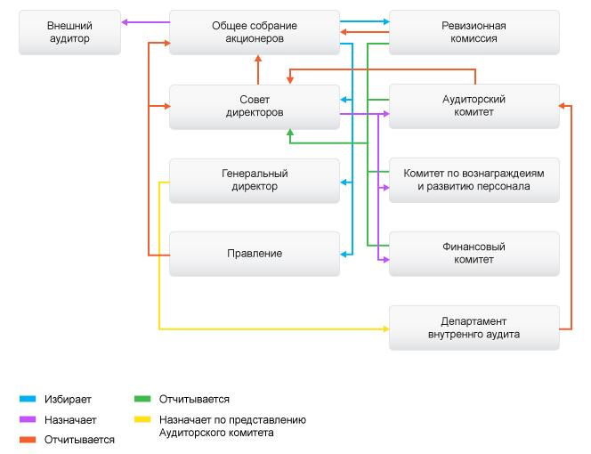 Сравнительный анализ моделей корпоративного управления МегаФон  Структура корпоративного управления на ОАО МегаФон