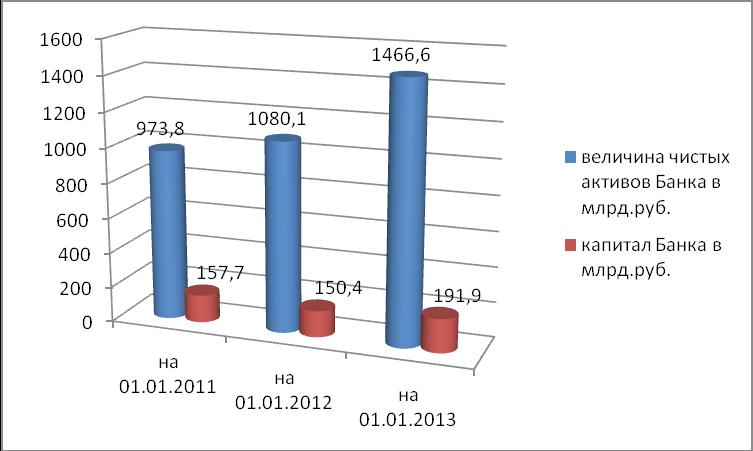 Анализ кредитного портфеля ООО Банк Корпоративного Финансирования