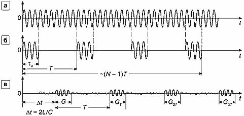 Импульсноволновой допплер Рис 20 Импульсноволновой допплер а сигнал генератора с частотой f0 б сформированная пачка из n импульсов с периодом повторения Т в пачка