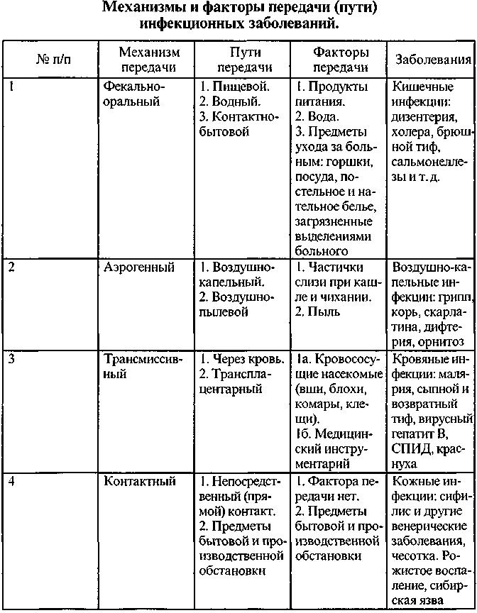 Механизмы передачи инфекционных заболеваний реферат 1370