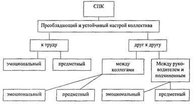 Реферат социально психологический климат коллектива 4724