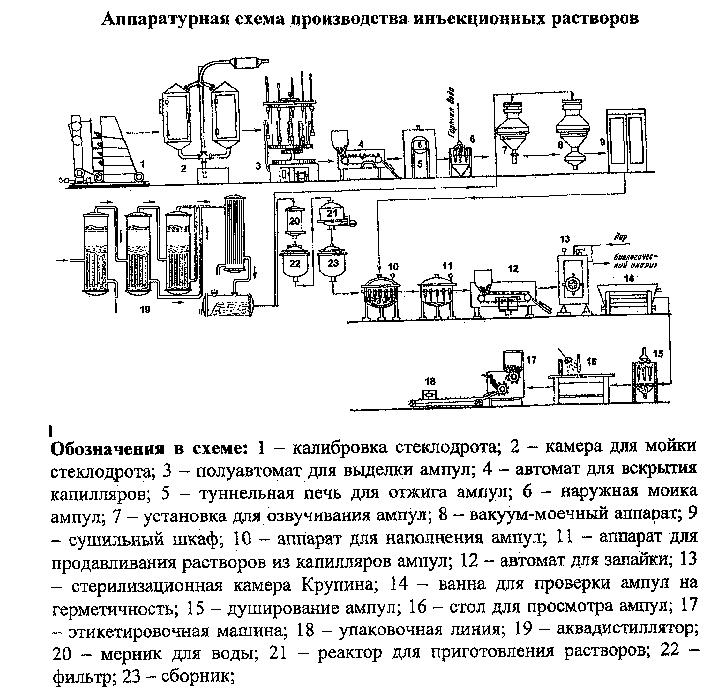 Аппаратурная схема производства ампул