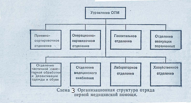 схема дезинфекционное отделение