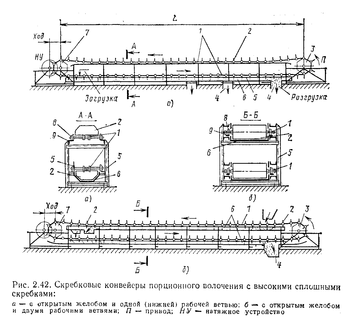 2 основные параметры конвейера