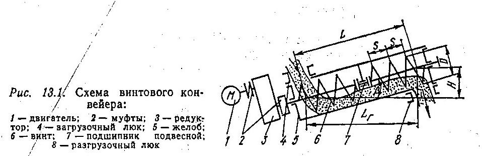 Гост винтовые конвейеры пластинчатый конвейер транспортер