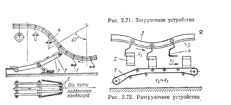 подвесные конвейеры на участке загрузки и выгрузки должны оборудоваться