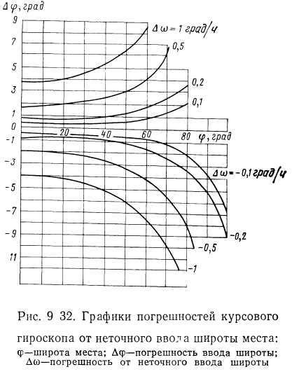 Курсовая система ткс п и ее летная эксплуатация  9 32 приведен график показывающий какую дополнительную ошибку имела бы курсовая система в измерении ортодромического курса при работе в режиме ГПК