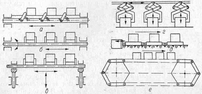 Шаговый транспортер доклад ленточный конвейер