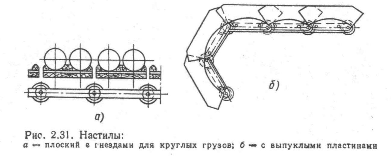Конвейеры пластинчатые общего назначения головка на транспортер т4