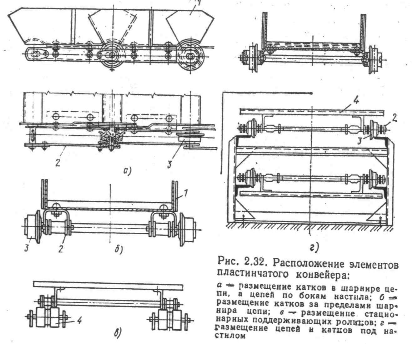 Конвейеры пластинчатые общего назначения транспортер т4 ремонт порогов