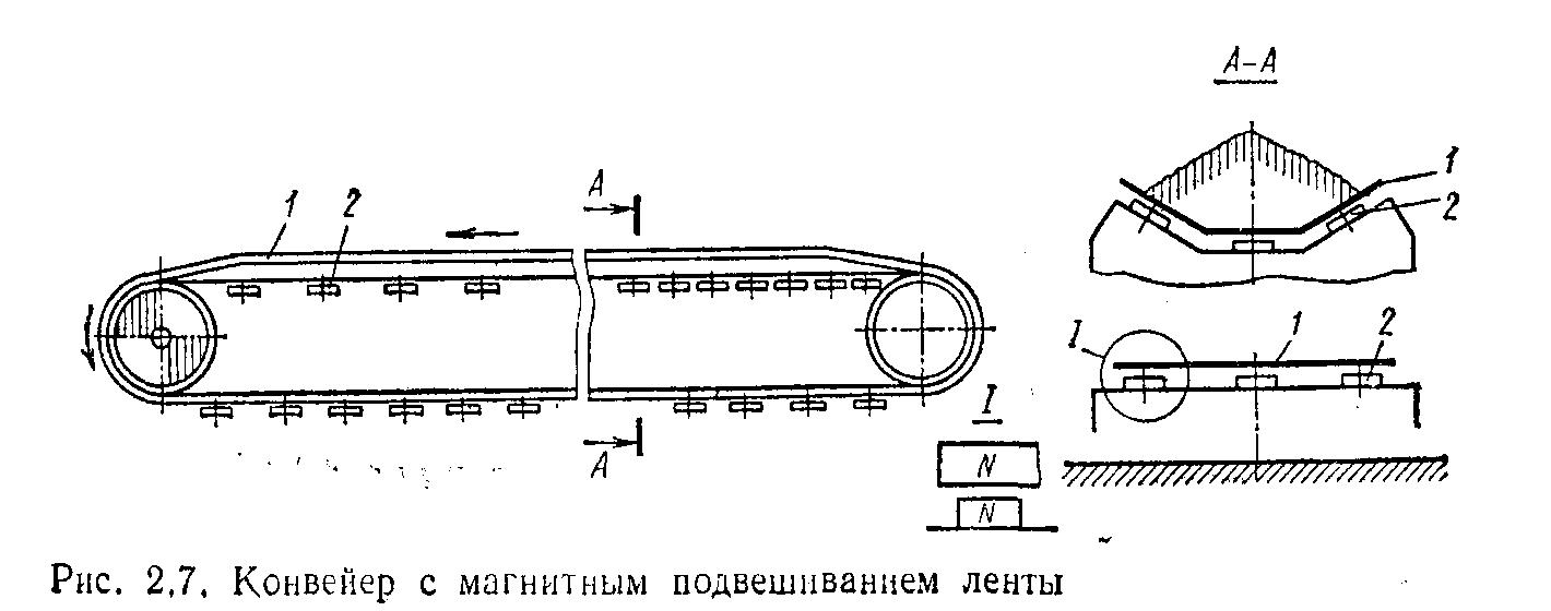 Устройство и принцип действия конвейера фольксваген транспортер по мурманской области