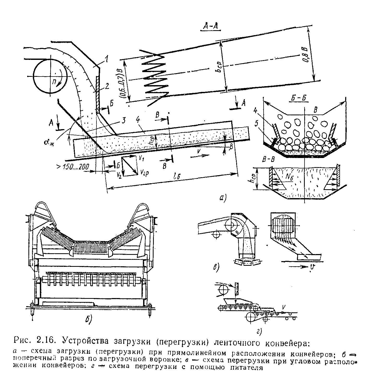 Загрузочное устройства для ленточного конвейера монтаж ленточные конвейеры