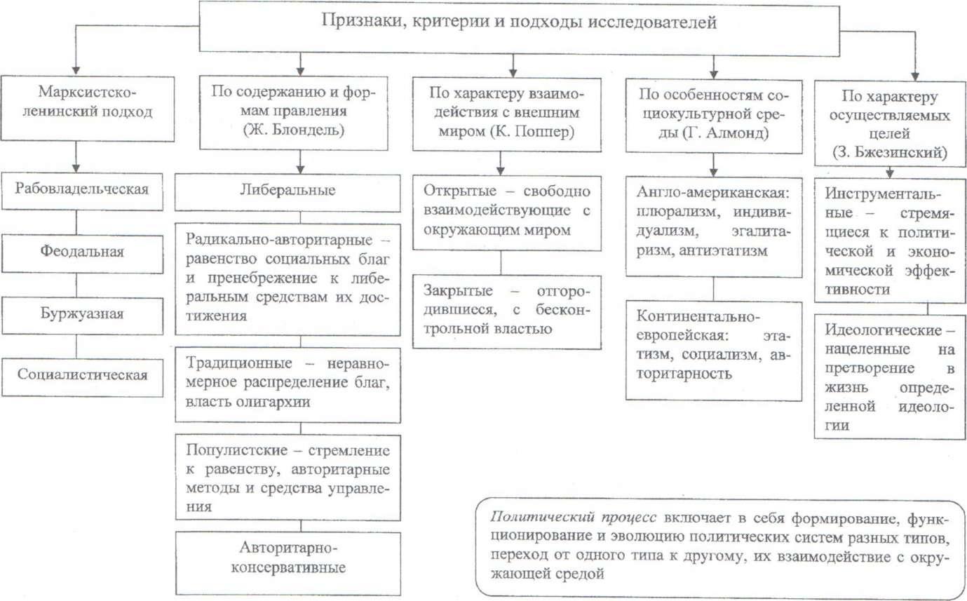 Реферат типология политических режимов 3035