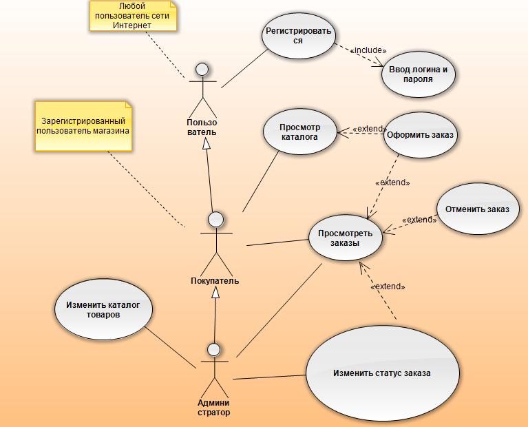 диаграмма прецедентоа интернет магазин растения для украшения