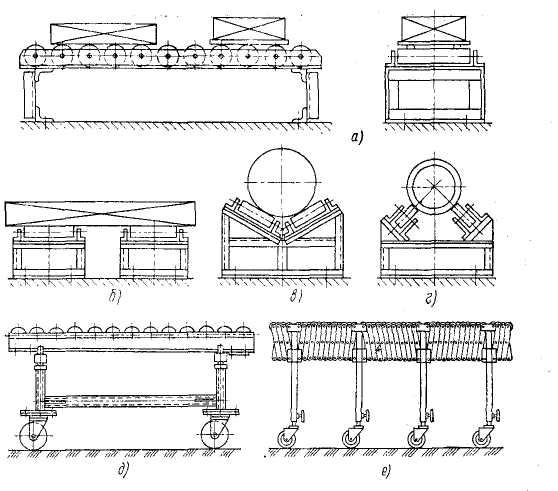 чертежи роликовых конвейеров