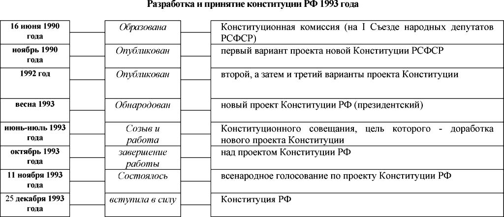 Разработка и принятие конституции рф 1993 г реферат 8153