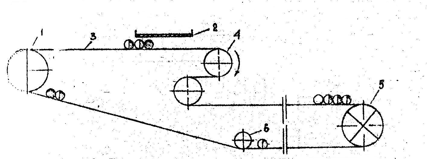 Метод конвейера исо на конвейере