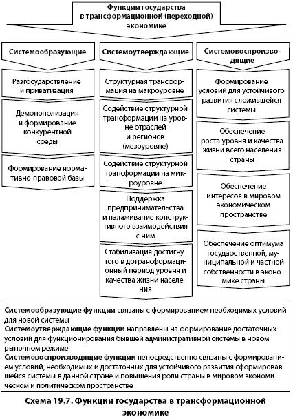 Функции Государства В Экономике Переходного Типа Шпаргалка