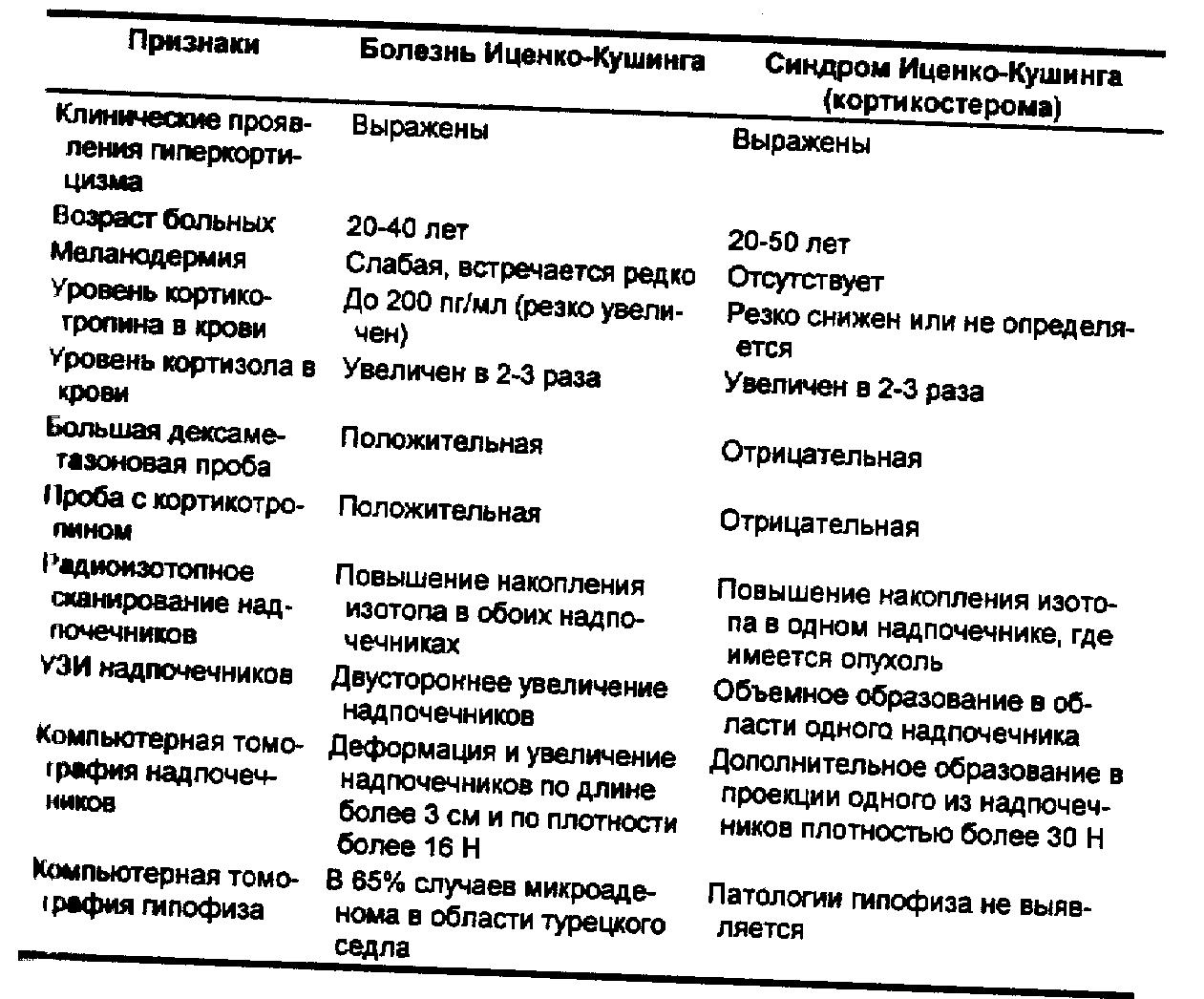 Реферат болезнь и синдром кушинга 3526