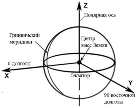 Преобразование координатных систем в геодезии реферат 2449