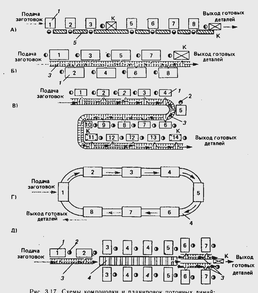 поточной линии с распределительным конвейером