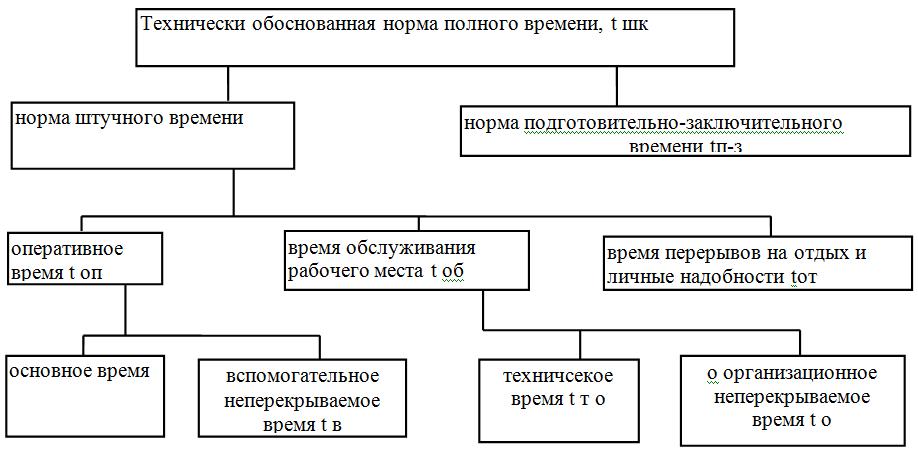Структура технически обоснованной нормы времени реферат 4659