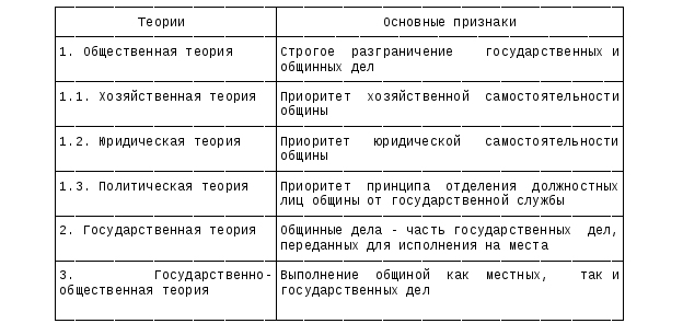 Контрольная работа модели местного самоуправления работа вахтой девушкам в москве с проживанием