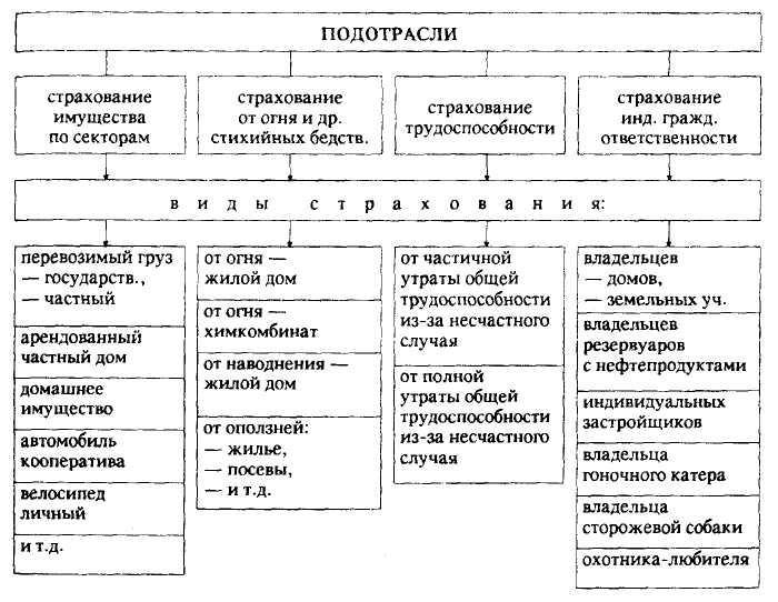 Примеры добровольного страхования в россии