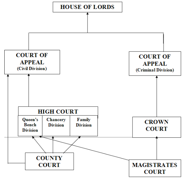 a study of the civil courts in england and wales In united kingdom legal system hierarchy there are criminal and civil courts which are responsible for the governance of justice in wales and england.