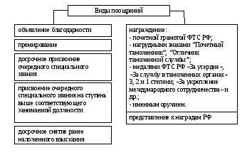 Об утверждении примерного должностного регламента федерального государственного гражданского служащего таможенного органа Российской Федерации и представительства (представителя) таможенной службы Российской Федерации в иностранном государстве