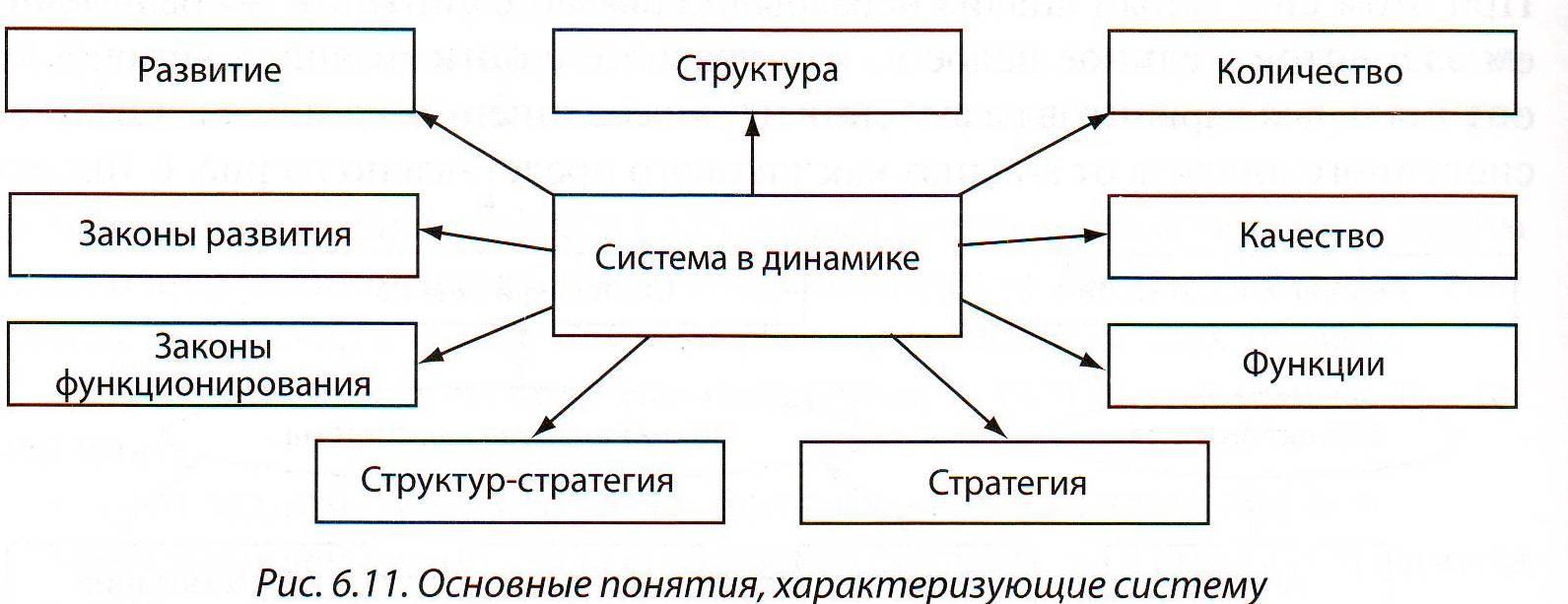 Системный подход в управлении персонала заключение