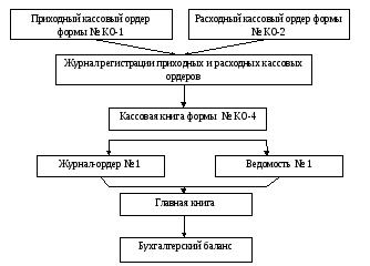 Схема документооборота по учету фото 569