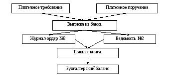 Схема документооборота по учету фото 215