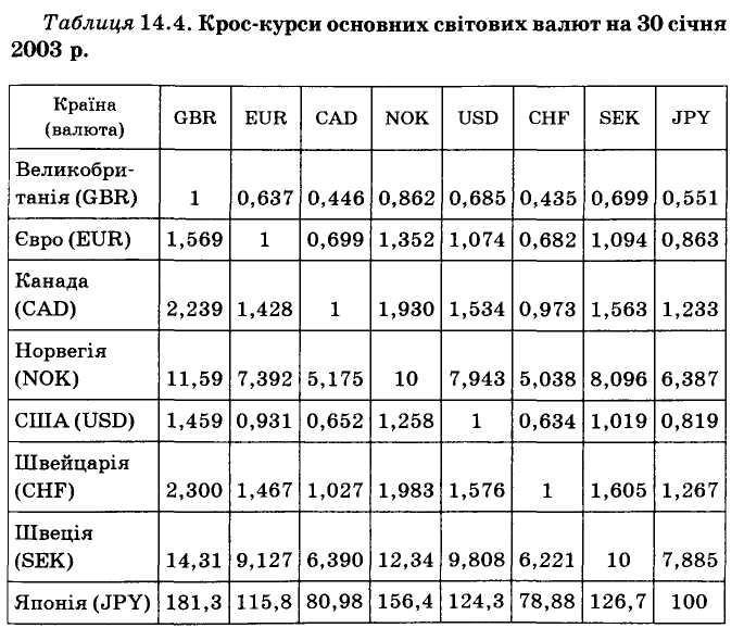 Крос курс долара до євро мартингейл советники форекс