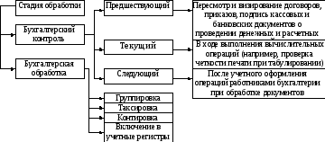 Обработка документов в бухгалтерии образец госпошлины на регистрацию ип