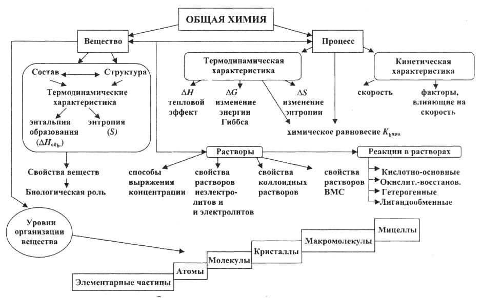 Глава Основные понятия химии Современная номенклатура  Современная номенклатура неорганических веществ Химические свойства и способы получения неорганических соединений Химические реакции Основные понятия