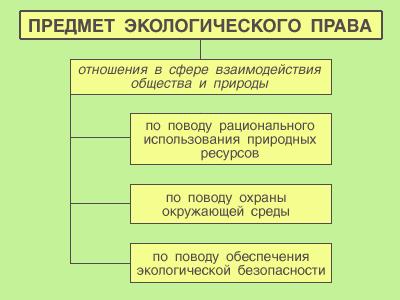 Принципы экологического права контрольная работа 4940