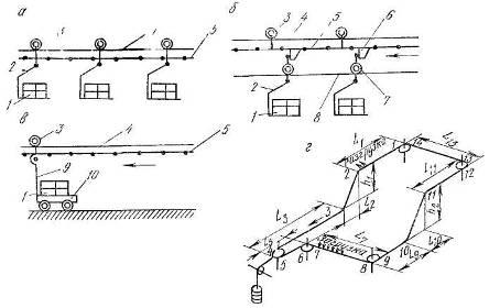 Подвесные конвейеры схема регулирующая арматура с элеватором