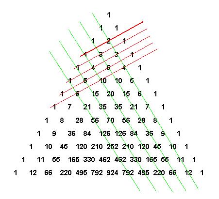 Математика треугольник паскаля реферат 1086