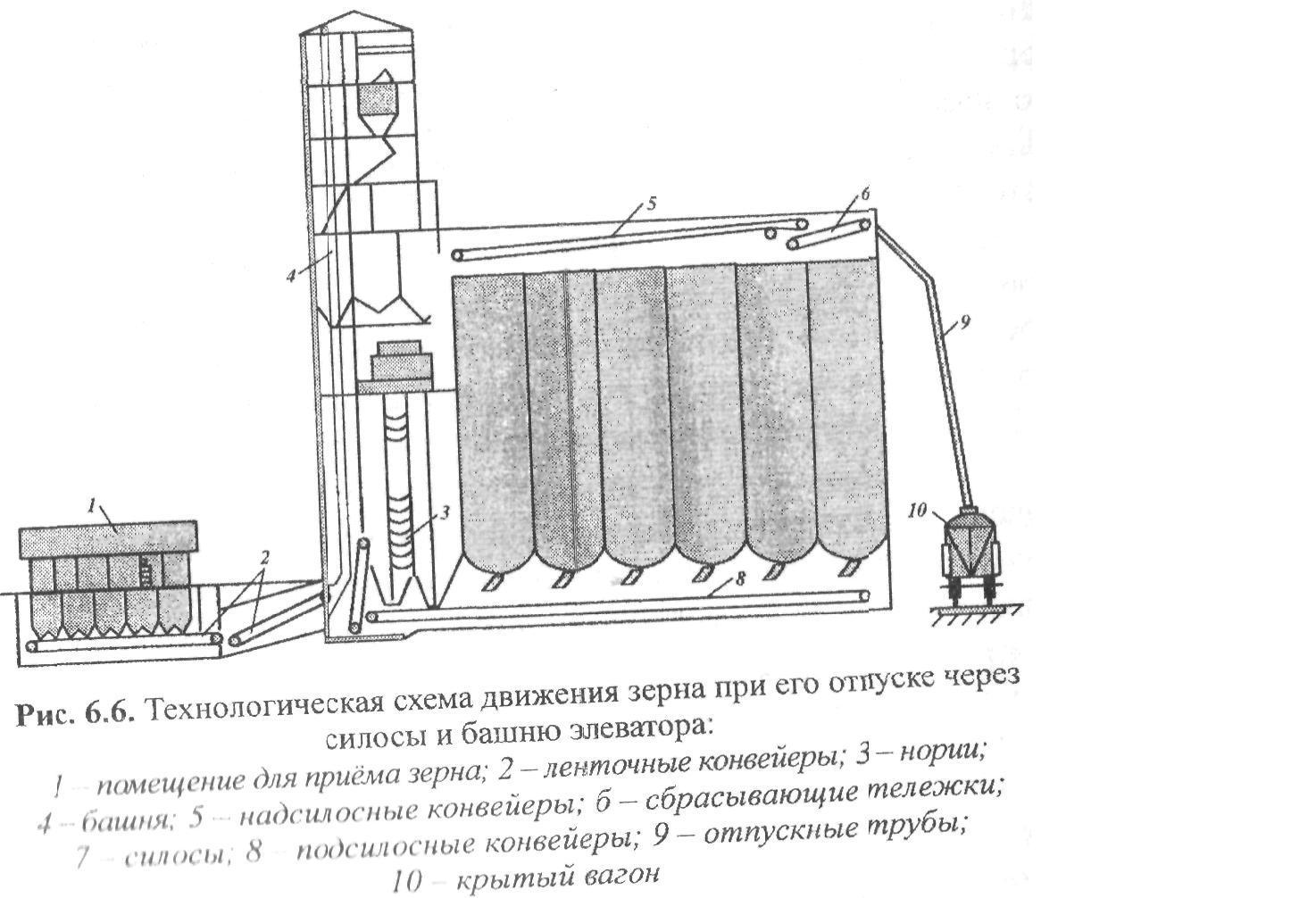 Схема хранения зерна в элеваторе элеватор советский
