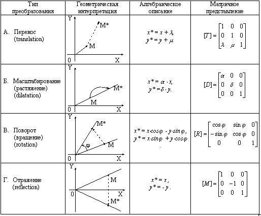 Аффинные преобразования на плоскости реферат 7898