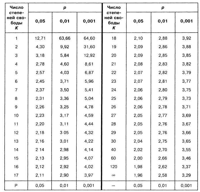 Использование данного критерия предполагает сравнение распределения наблюдаемой величины с распределением стьюдента.