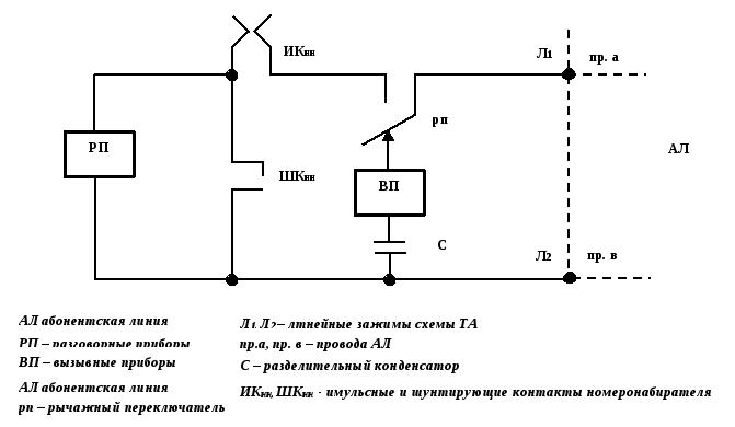 схема информационных потоков через узел документальной электросвязи