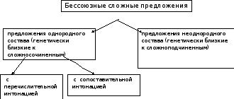 Реферат бессоюзные сложные предложения 6050